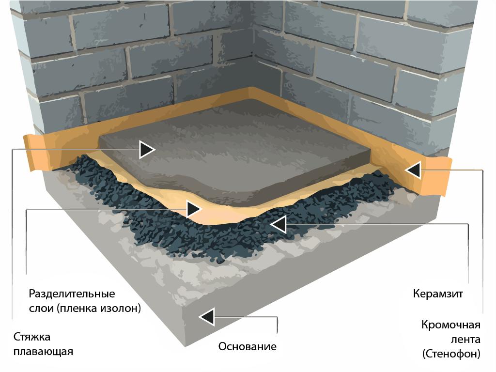 стяжка по керамзиту технология толщина